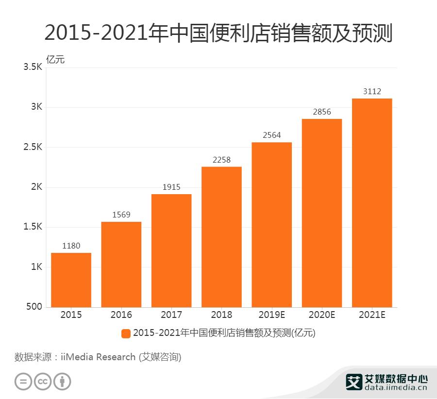 2015-2021年中国便利店销售额及预测