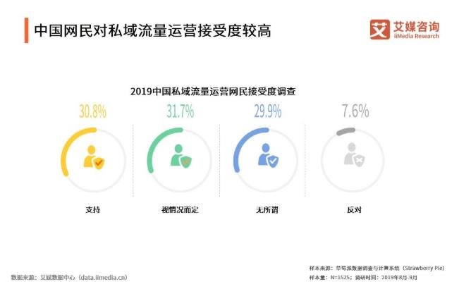 2019中国私域流量发展现状与趋势解读