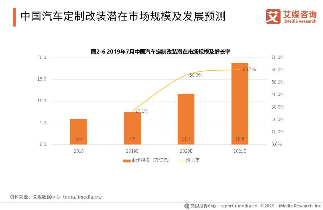 中国汽车产业数据分析:预计2019年汽车定制改装潜在市场将达到7.5亿元