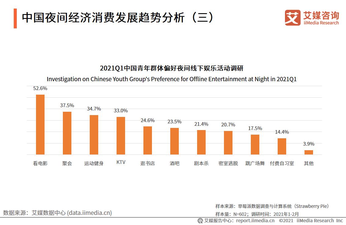 中国夜间经济消费发展趋势分析