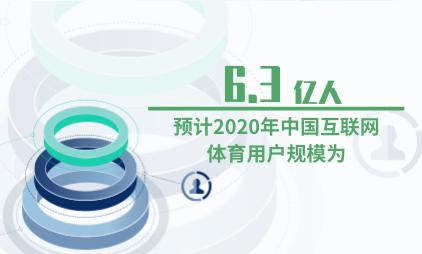 体育行业数据分析:预计2020年中国互联网体育用户规模为6.3亿人