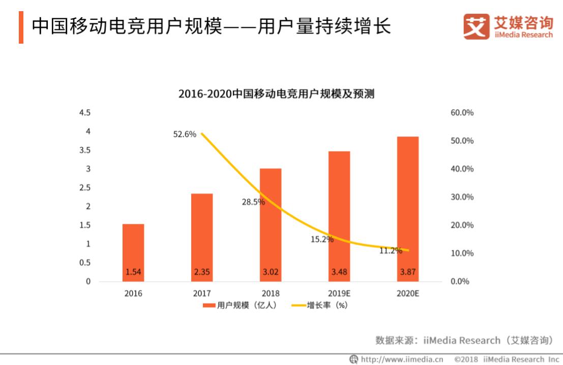 中国上半年电竞行业收入513.2亿元,2019中国移动电竞发展前景分析