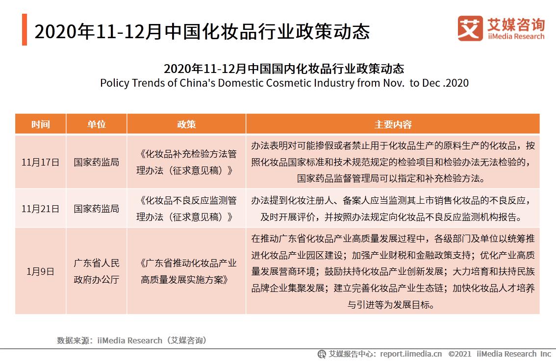 2020年11-12月中国化妆品行业政策动态