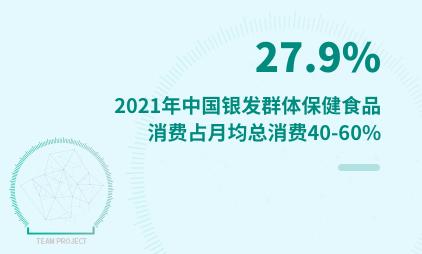 保健品行业数据分析:2021年中国27.9%银发群体保健食品消费占月均总消费40-60%