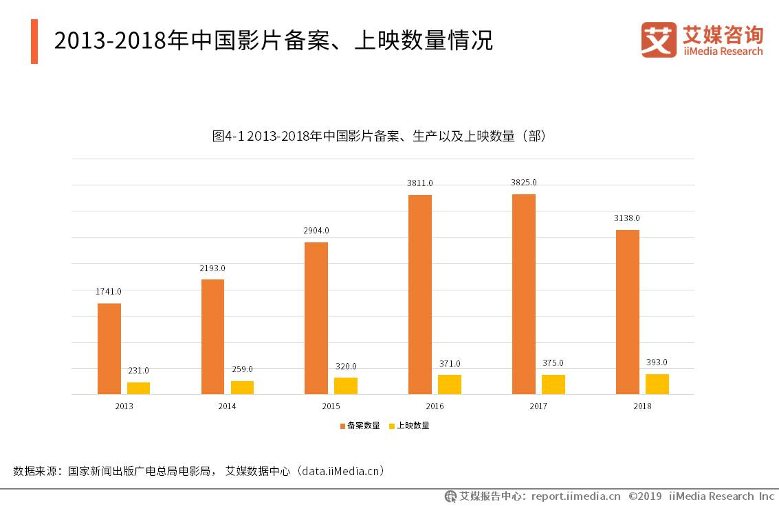 2013-2018年中国影片备案、上映数