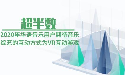 文娱行业数据分析:2020年超半数华语音乐用户期待音乐综艺的互动方式为VR互动游戏