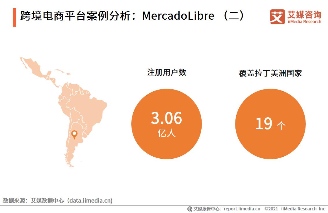 跨境电商平台案例分析:MercadoLibre
