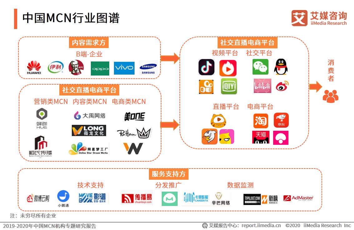 中国MCN行业图谱