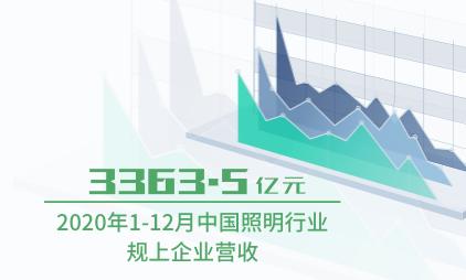 照明行业数据分析:2020年1-12月中国照明行业规上企业营收3363.5亿元