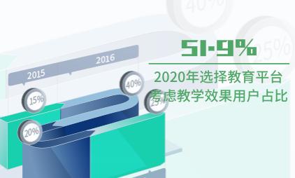 教育行业数据分析:2020年用户选择教育平台考虑教学效果占比为51.9%