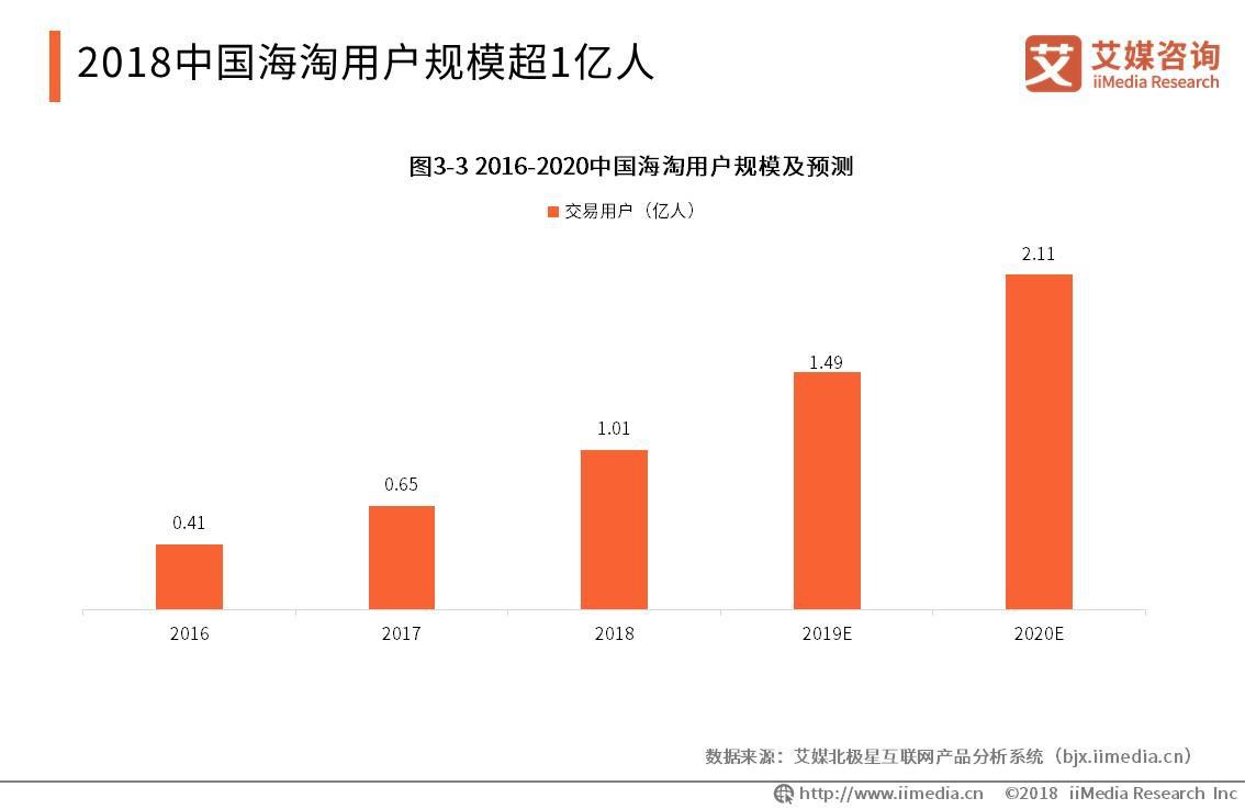 2018年中国海淘用户超1亿人