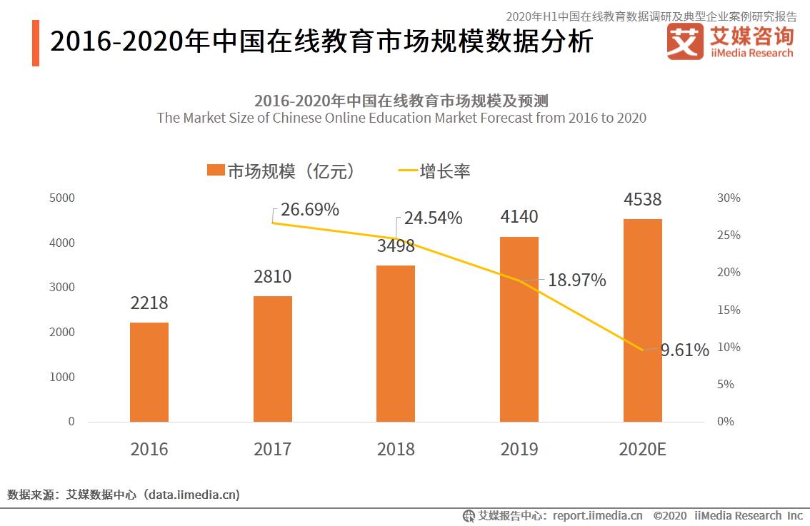 中国在线教育行业数据分析:2020年在线教育市场规模将达4538亿元