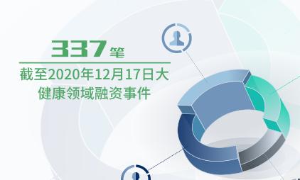 投融资数据分析:截至2020年12月17日大健康领域融资事件为337笔