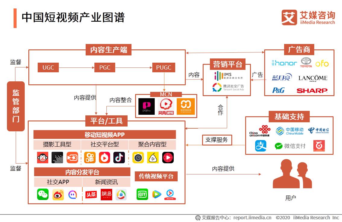 中国短视频产业图谱