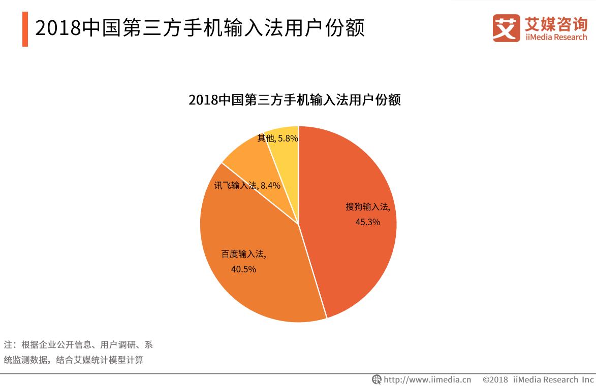 2018中国第三方手机输入法用户份额