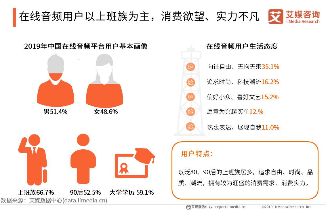 2019年中国在线音频平台用户调研及UGC模式案例探讨