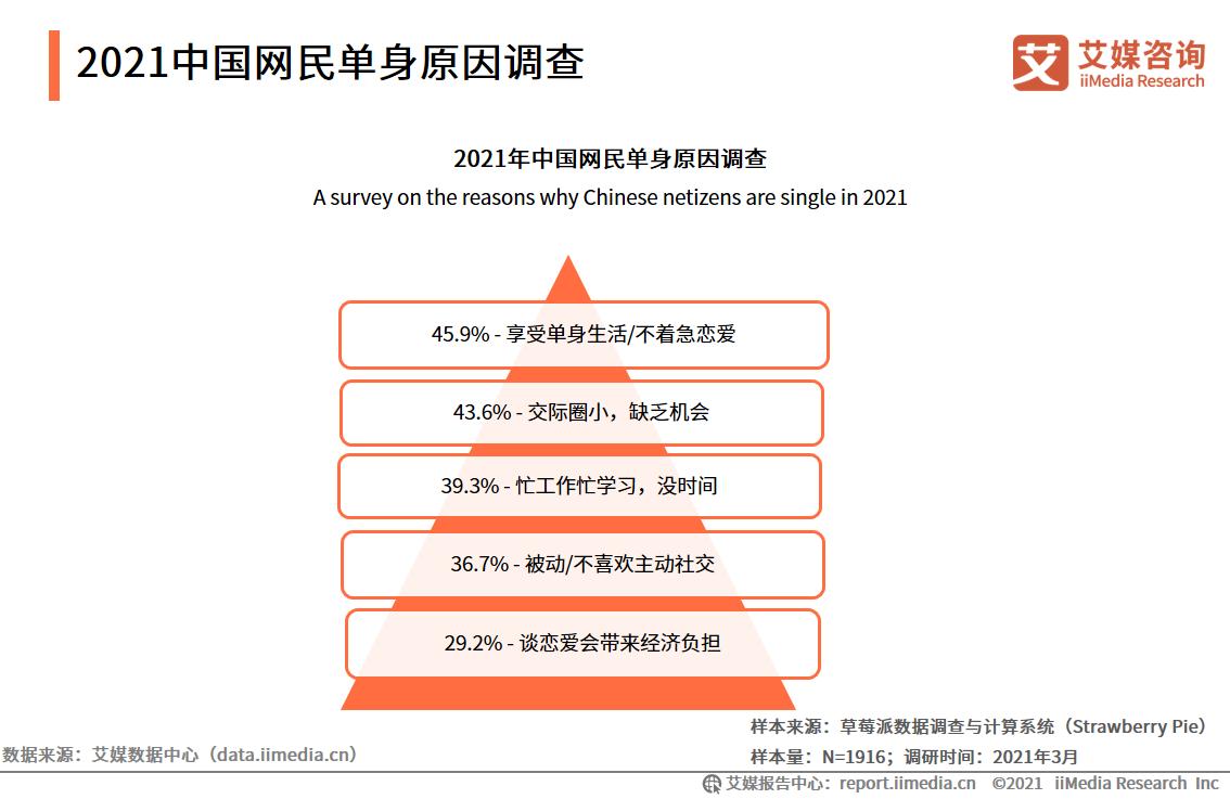 单身经济行业数据分析:2021年中国45.9%网友享受单身生活/不着急恋爱-艾媒网