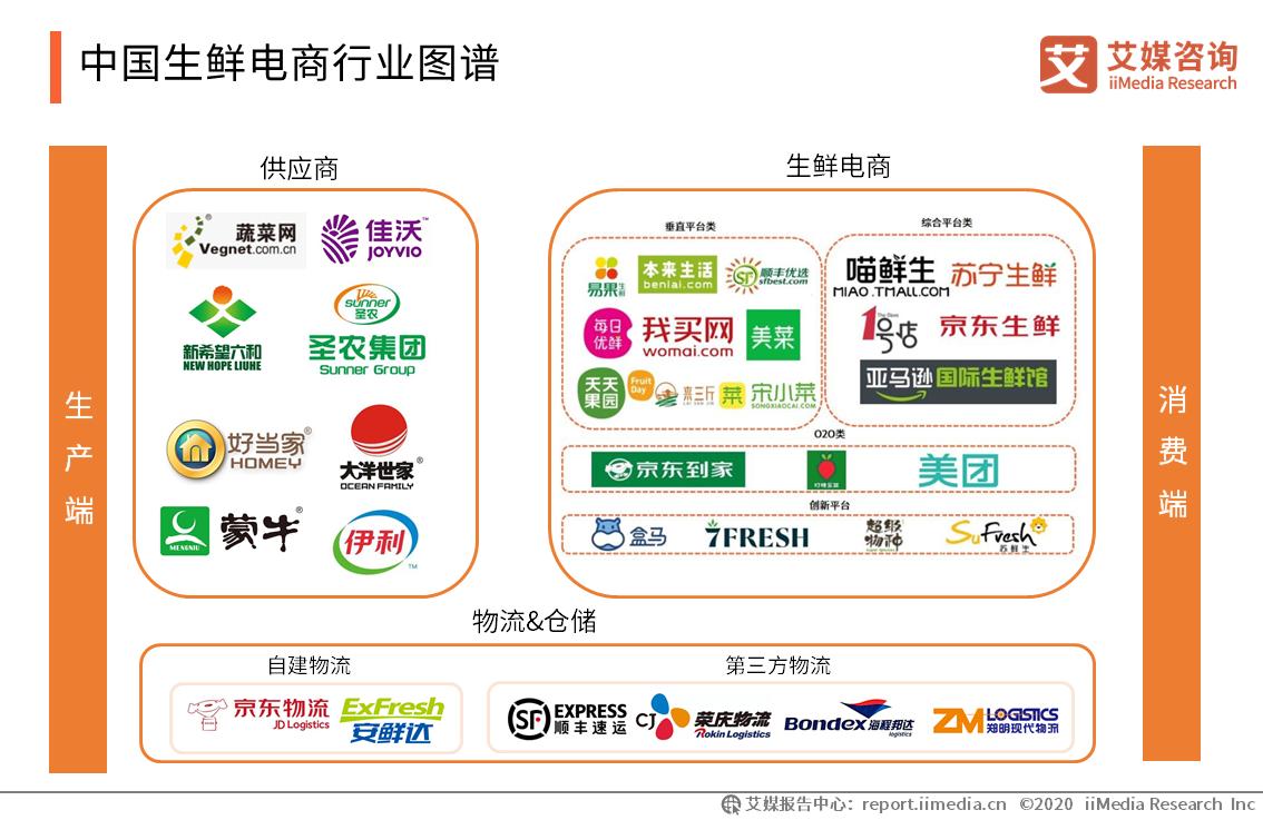 中国生鲜电商行业图谱