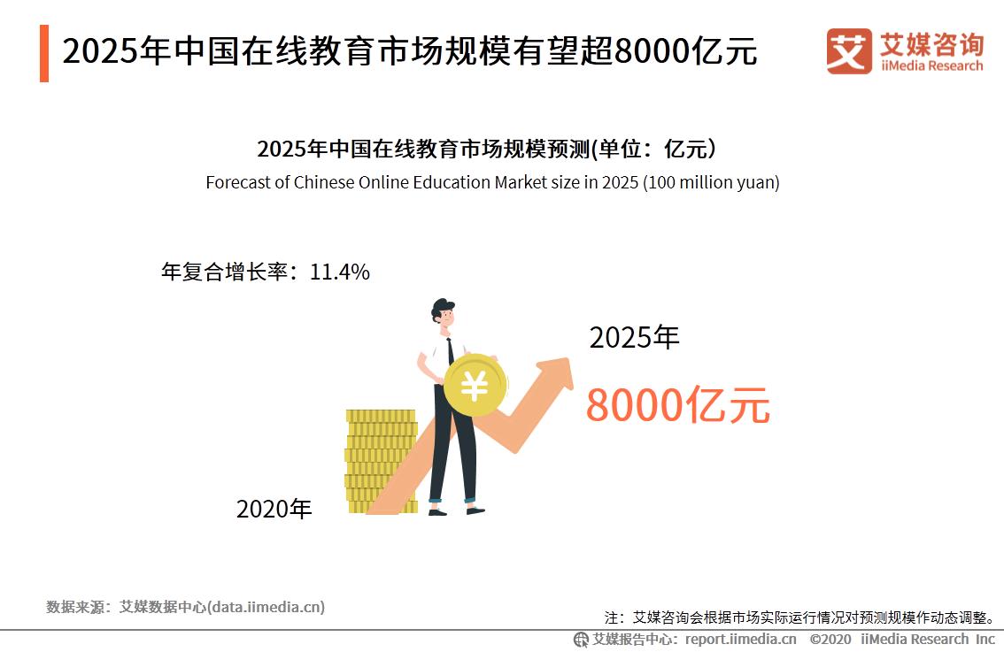 2025年中国在线教育市场规模有望超8000亿元