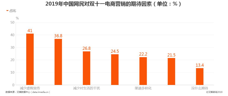 从2019年中国网民对双十一电商营销的期待因素