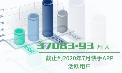 短视频行业数据分析:截止到2020年7月快手APP活跃用户为37083.93万人