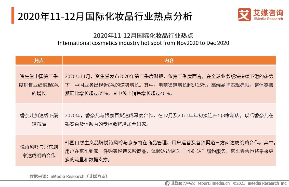 2020年11-12月国际化妆品行业热点分析