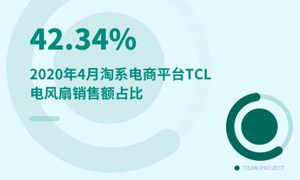 智能家居行业数据分析:2020年4月淘系电商平台TCL电风扇销售额占比42.34%
