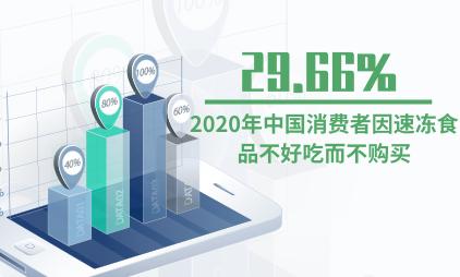 速冻行业数据分析:2020年中国29.66%消费者因速冻食品不好吃而不购买