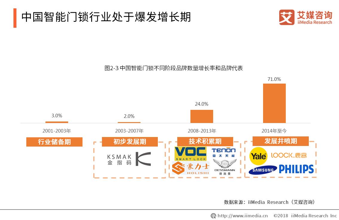 中国智能门锁行业处于爆发增长期