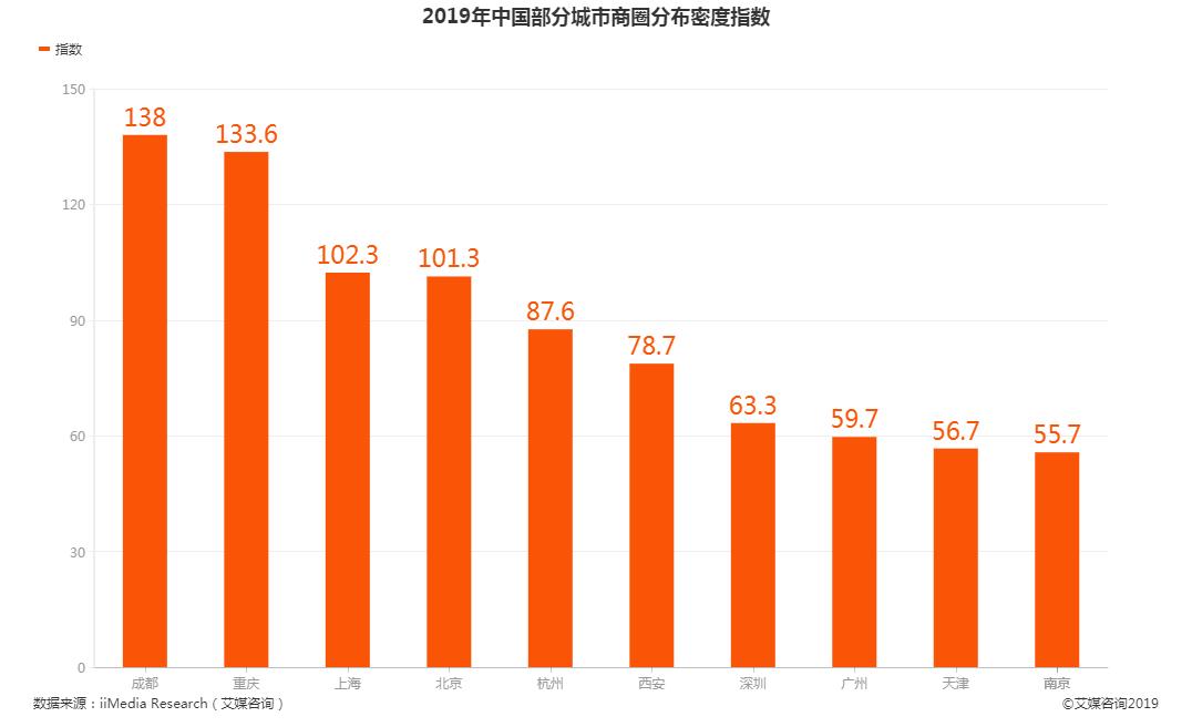 2019年中国部分城市商圈分布密度指数