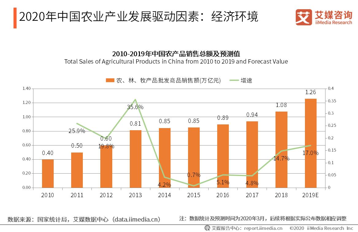 2020年中国农业产业发展驱动因素:经济环境