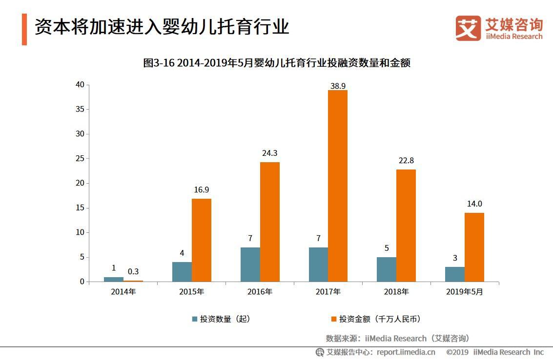 2019中国婴幼儿保育行业发展趋势分析