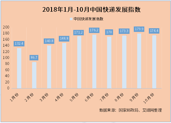 行业情报|2018年10月中国快递发展指数报告:指数为174.4 同比提高35.6%