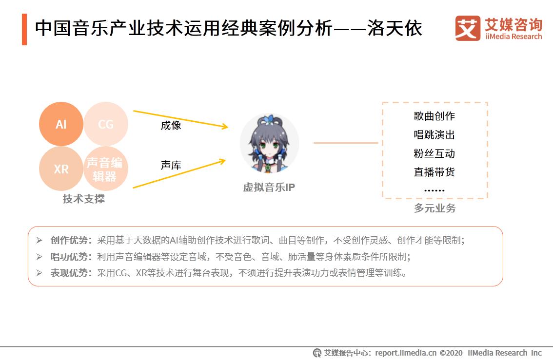 中国音乐产业技术运用经典案例分析——洛天依