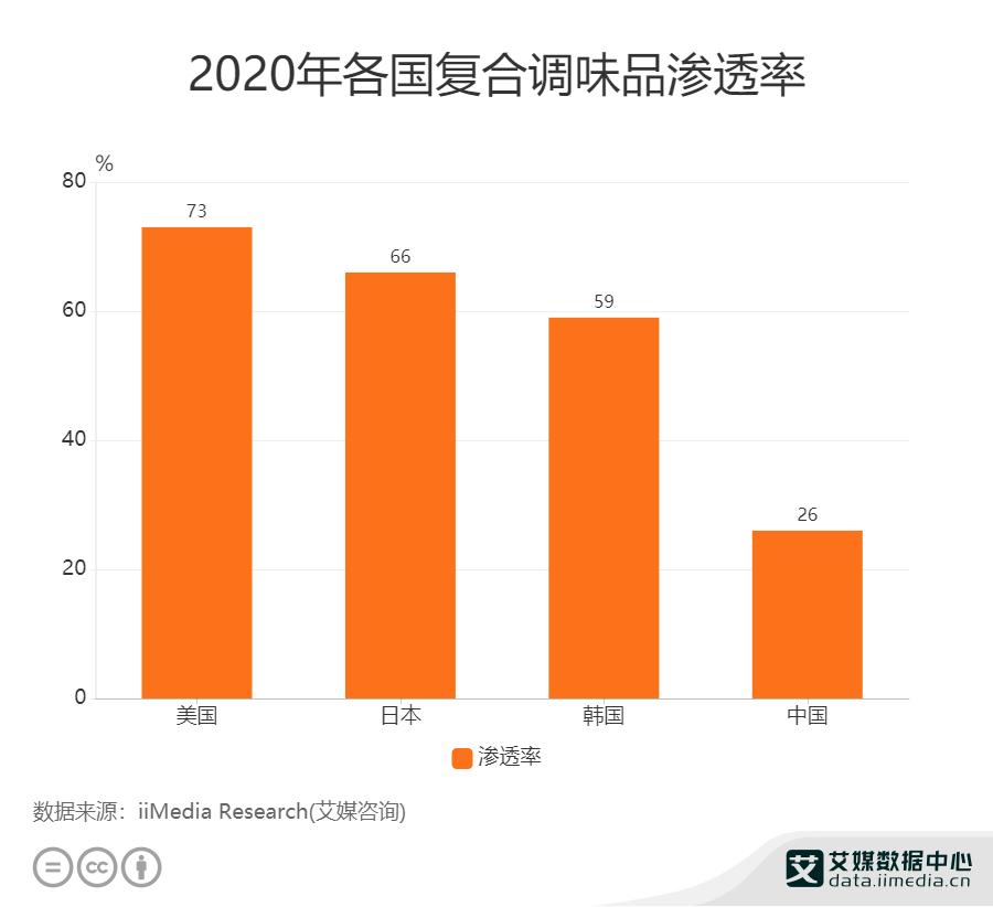 2020年各国复合调味品渗透率