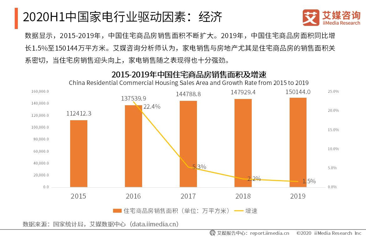 2020年中国家电行业驱动因素:经济