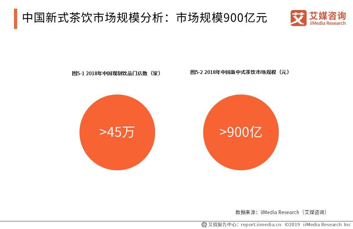 2018年中国新式茶饮市场规模达900亿元
