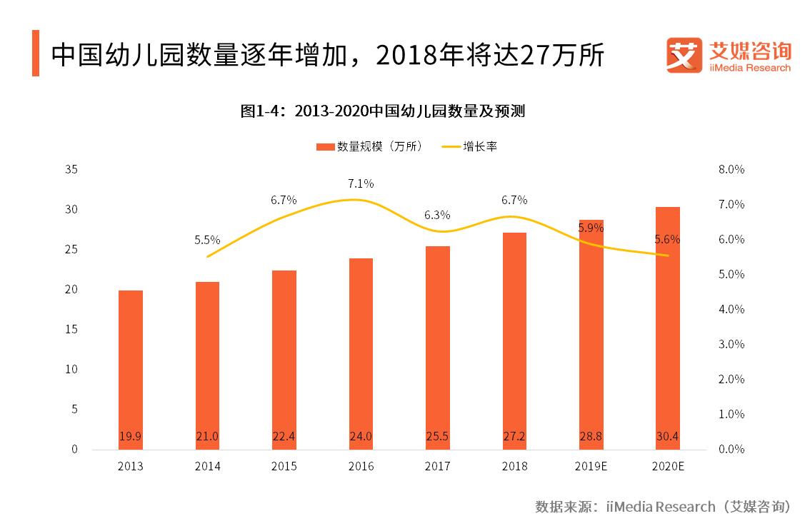 2013-2020中国幼儿园数量及预测