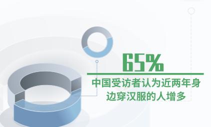 汉服行业数据分析:65%中国受访者认为近两年身边穿汉服的人增多