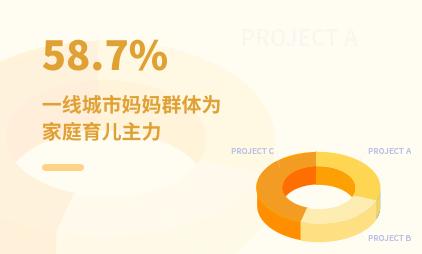 母婴行业数据分析:2020年中国一线城市58.7%妈妈群体为家庭育儿主力