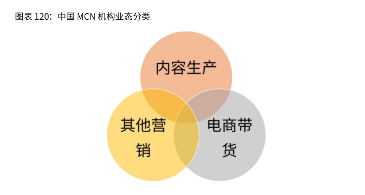 中国MCN机构类型及盈利模式概况