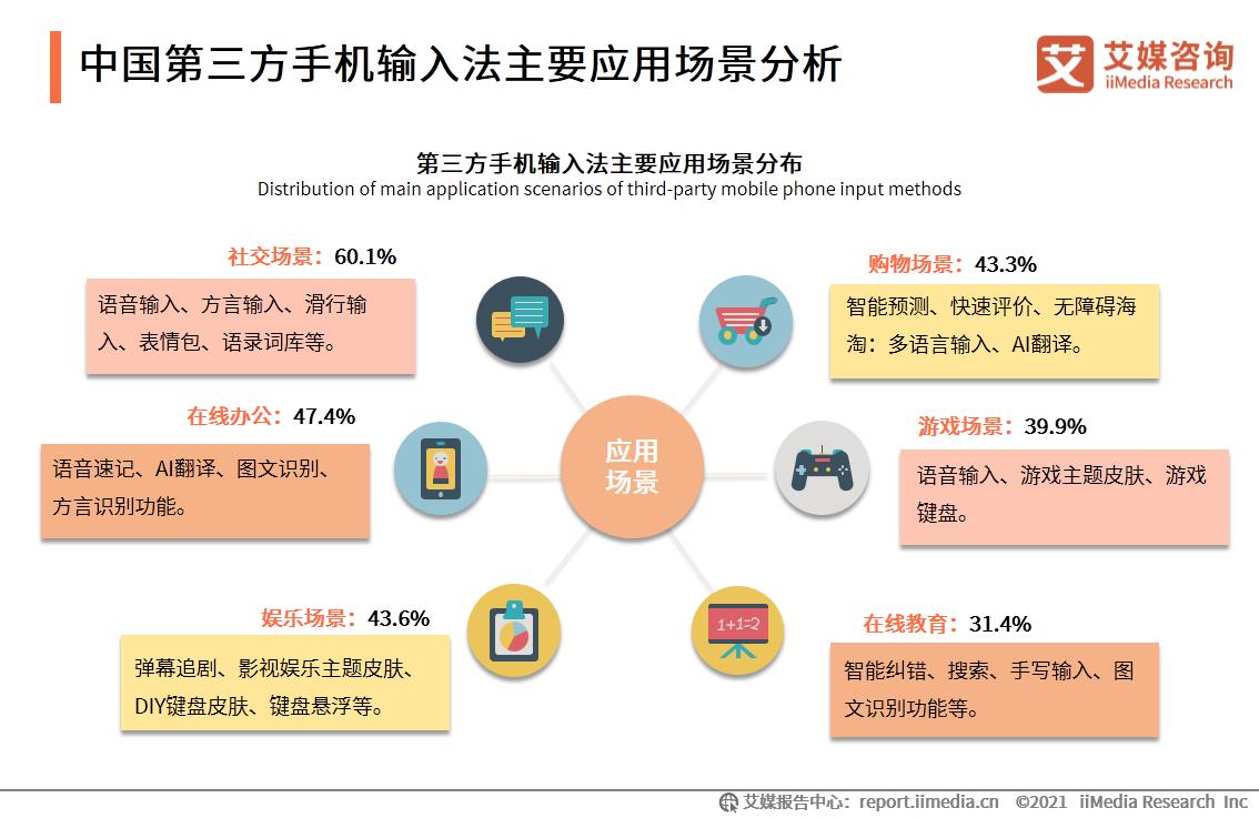 中国第三方手机输入法主要应用场景分析