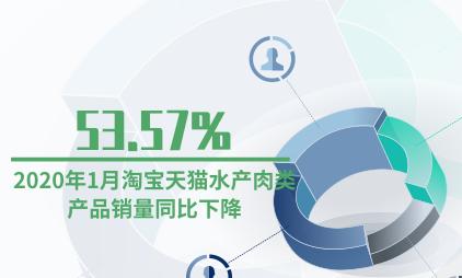 食品行业数据分析:2020年1月淘宝天猫水产肉类产品销量同比下降53.57%