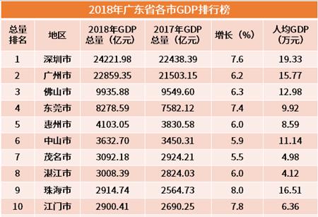 行业情报|2018年广东省各市GDP排行榜:深圳继续领跑,梅州人均垫底