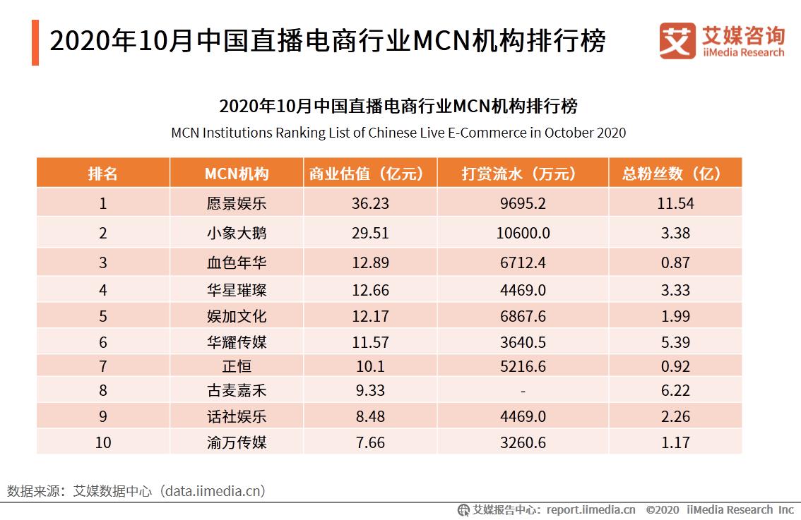 2020年10月中国直播电商行业MCN机构排行榜