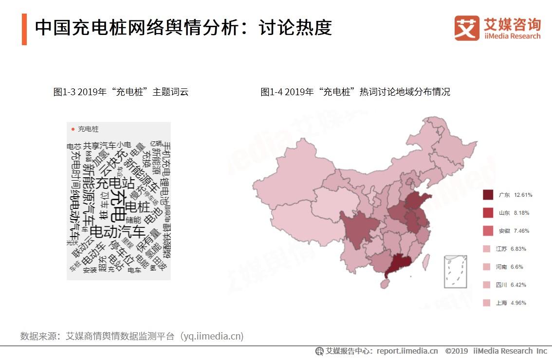 中国充电桩网络舆情分析:讨论热度
