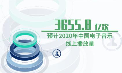 音乐行业数据分析:预计2020年中国电子音乐线上播放量为3655.8亿次