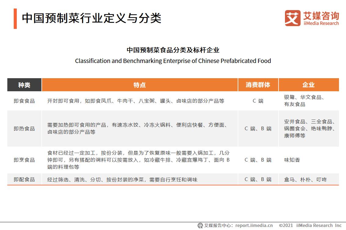 中国预制菜行业定义与分类