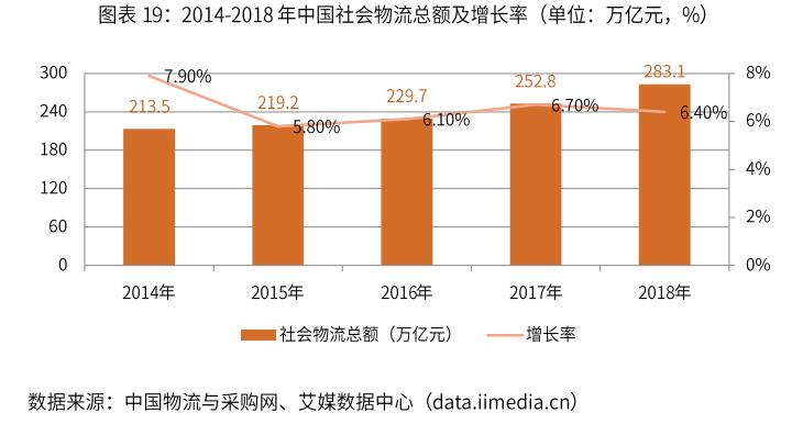 2014-2018年中国社会物流总额及增长率