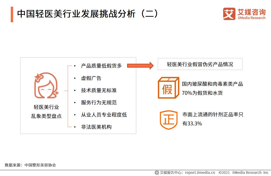 中国轻医美行业发展挑战分析